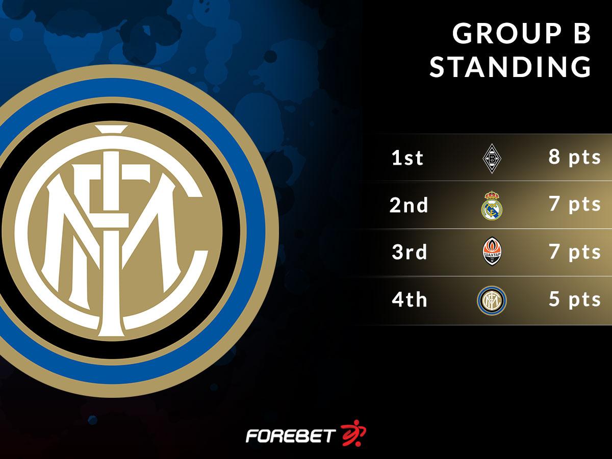 Inter Milano Vs Shakhtar Donetsk Preview 09 12 2020 Forebet